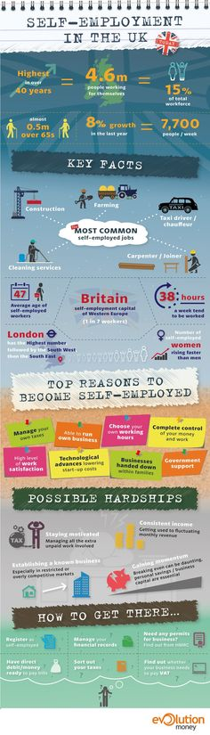 Self-Employment in the UK