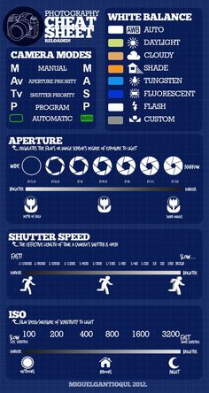 Photography cheat sheet...