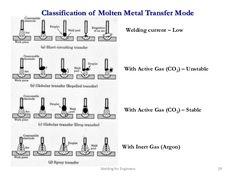 mild steel mig welding hobby welding - Google Search