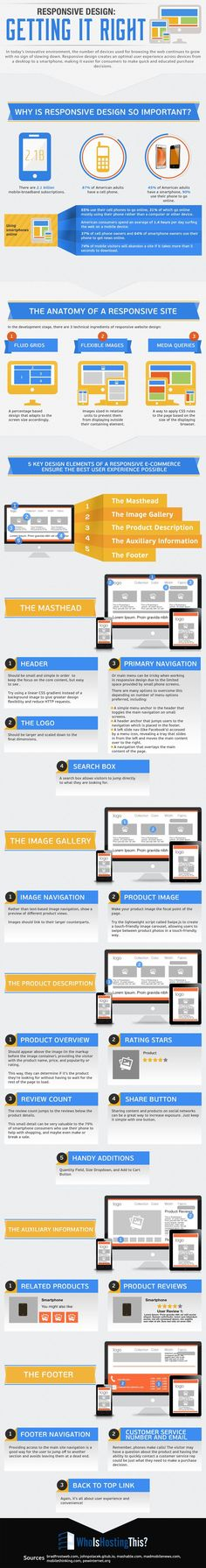 The anatomy of a responsive website design #infographics