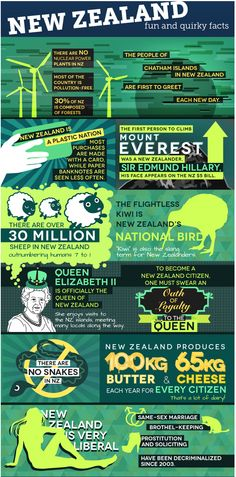 New Zealand fun facts infographic. Planning an adventure to New Zealand sometime soon? Check out some fun facts about the land that inspired Middle Earth. G Adventures Oh The Places You'll Go, Places To Visit, Chatham Islands, Brisbane, Kiwiana, All Things New, Australia, Thinking Day, G Adventures