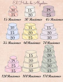 This chart highlights popular cake decorating tips used for Cake Portions, Cake Servings, Fondant Cakes, Cupcake Cakes, Cake Serving Guide, Cake Chart, Bolo Diy, Cake Pricing, Cake Sizes