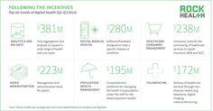 Q3 funding update: Digital health rakes in $3B « Rock Health