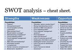 SWOT Analysis Cheat Sheet Swot Template Event Management Project Business Analyst