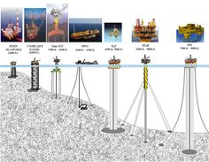 Various types of Gulf of Mexico rigs