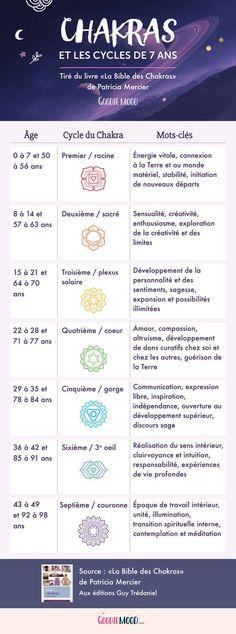 Les cycles de 7 ans des chakras - Sur Goodie Mood, le blog Feel Good et Créativité #Chakras #méditation #esoterisme #infographie #blog #7ans #cycle #infographics #infographie #illustration