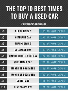 These Are the Best and Worst Times to Buy a Used Car 4/28/16 PMechanics Timing is everything.