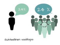 Vaalit Suomessa