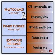 Thinking Process da ToC - três questões e cinco ferramentas fundamentais http://www.cltservices.net/formacao/mbas/teoria-das-restricoes-toc
