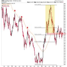 Gold Miners In 2017 Whipsaw -  | Seeking Alpha