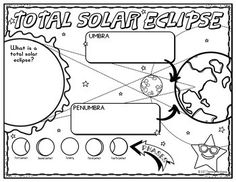 Space Science/ Astronomy: Solar and Lunar Eclipses