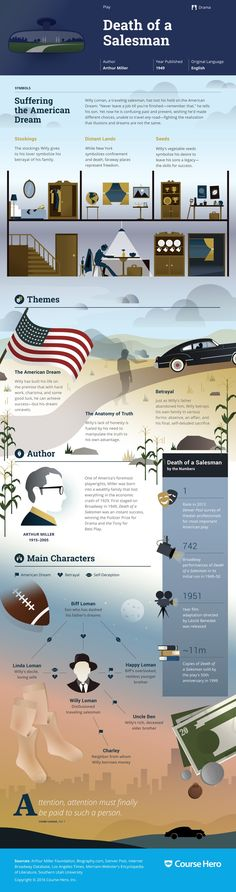 This 'Death of a Salesman' infographic from Course Hero is as awesome as it is helpful. Check it out!