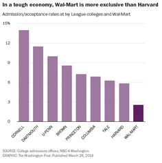 Wal-Mart has a lower acceptance rate than Harvard