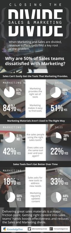 Closing the gap and opening doors between B2B sales and marketing teams | ZoomInfo