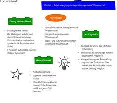 Entwicklungspsychologie als empirische Wissenschaft Experiment, Developmental Psychology, Sociology, Communication, Concept, Science