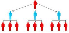 Network Marketing, ilk çıktığı yıllardan itibaren kendi içinde de birçok yenilik ve gelişim göstermiştir. Kişilerin oluşturdukları ekip üzerinden prim kazandıran bu sistemde, birbirinden farklı kazanç metotları vardır. Bunlardan en bilinenleri ... ww Start earning today with easy to learn system with team building power