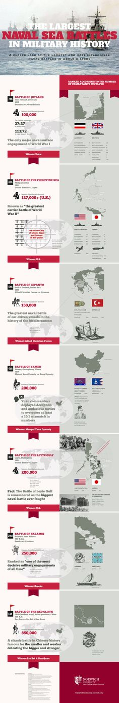 Check out this inforgraphic from Norwich University on the seven largest sea battles in history.