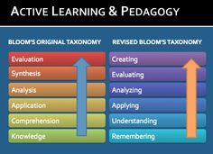 Revised Bloom's Taxonomy   Active Learning & Pedagogy