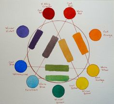 I agreed to teach a couple of friends about watercolor basics, so I am reviewing the lessons that I found most valuable when I started painting. One of those was the making of a color chart, and s…