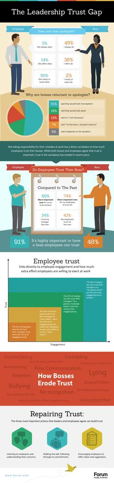 Business and management infographic & data visualisation The Leadership Trust Gap Leadership Activities, Leadership Coaching, Educational Leadership, Leadership Development, Leadership Characteristics, Leadership Quotes, Professional Development, Personal Development, Change Management