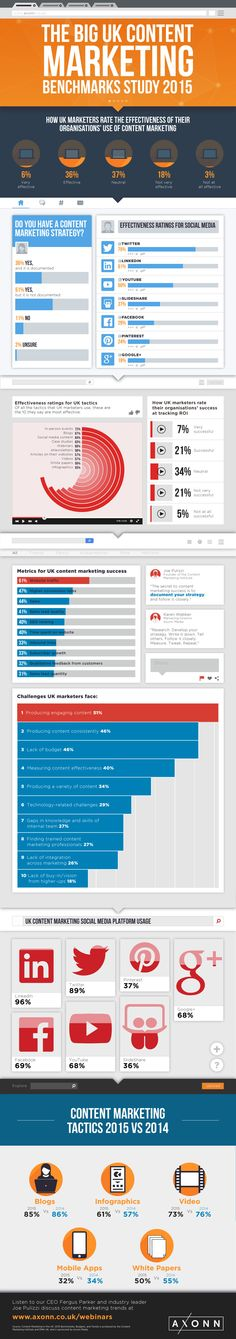 The Big UK Content Marketing Benchmarks Study 2015 #ContentMarketing #Marketing