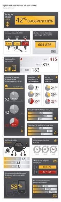 Cyber-menaces en chiffres en 2012
