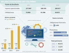 A investigación de SAP en Panamá se suman cifras 'en rojo' en Colombia