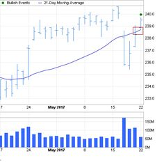 Pin by kalyan kim on business card size pinterest business card spdr sp 500 etf trust forms bullish price crosses moving average chart pattern reheart Choice Image