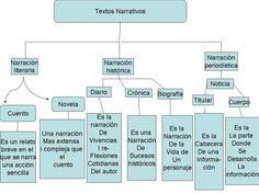 TIPOS DE NARRADORES - Buscar con Google