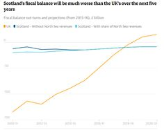 A steep fall in oil revenues will dig a deep hole in Scotland's future finances
