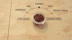 Dear Coffee, I Love You. | A Coffee Blog for Caffeinated Inspiration. http://www.dearcoffeeiloveyou.com/