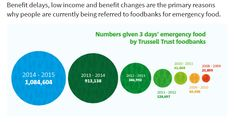 Source: Trussell Trust