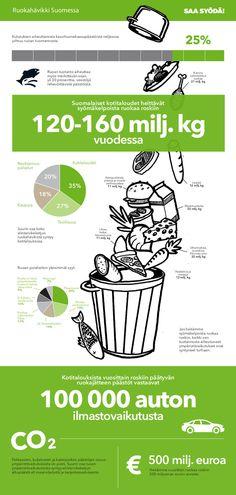 Suomalaiset heittävät turhaan roskiin syömäkelpoista ruokaa. Netistä voi etsiä hyviä ruokaohjeita raaka-aineille, joita löytyy jo kaapista. Älä osta liikaa ruokaa ja hyödynnä tähteet.