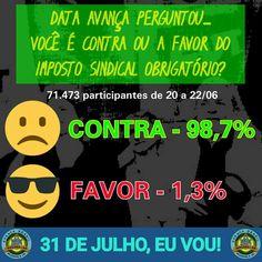 O Senado Federal está fazendo uma consulta a respeito do IMPOSTO SINDICAL, mas o DataAvança saiu na frente! Veja abaixo o resultado da pesquisa em nossa página (71.473 participantes de todo Brasil).