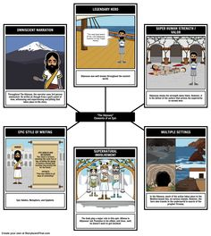 Follow Odysseus in The Odyssey and better understand the Hero's Journey, or Monomyth, with this teacher guide, including storyboard activities and examples!
