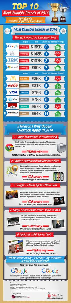 Apple's Perfection vs. Google's Crowdsourcing [INFOGRAPHIC]