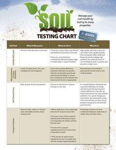 Print off this soil testing chart as a handy reference when prepping your soil for growing season.