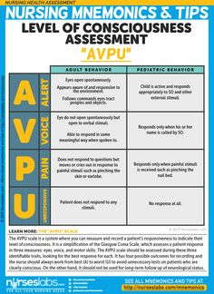 "Level of Consciousness Assessment: ""AVPU""  The AVPU scale is a system where you can measure and record a patient's responsiveness to indicate their level of consciousness.  More mnemonics at: http://nurseslabs.com/nursing-health-assessment-mnemonics-tips/"