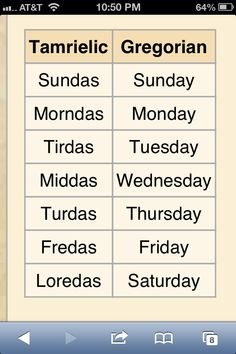 For everyone who was wondering why the Skyrim days of the week are, and how they correspond to ours