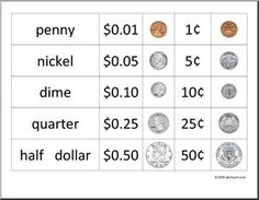 Coin Value Chart