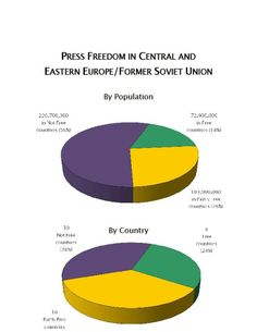 Press Freedom Around the World: Press Freedom in Central and Eastern Europe