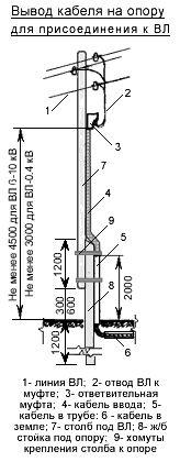 Вариант устройства ввода электролинии в дом воздушной линии и ответвлений кабельными перемычками