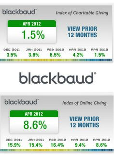 The Blackbaud #Nonprofit #Fundraising Quarterly Report Shows Inconsistent Trends in 2012    http://www.miratelinc.com/blog/the-blackbaud-nonprofit-fundraising-quarterly-report-shows-inconsistent-trends-in-2012/#