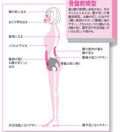 体の凝りや痛みは、体のゆがみに気づくための注意信号。理学療法士・医学博士であり、筋膜研究の第一人者、竹井仁さんが体とのつきあい方を基礎からレクチャーする新連載が始まります。1回目は、今の自分の体を知るうえで、一番の手がかりとなる「姿勢」…[4ページ目]