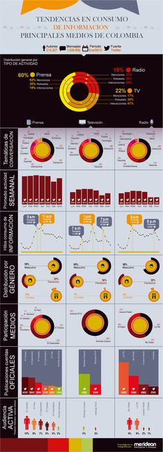 #ElSaborDigital vía @merideangroup #Twitter Consumo de información de los principales medios de Colombia #CCentral