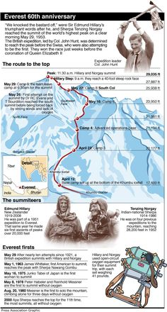 60 years since we first scaled Everest. A beautiful thing.