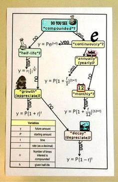 Free Exponential Functions Flowchart