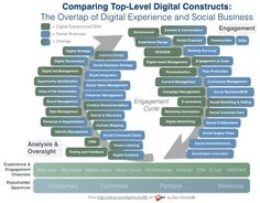 Comparing Top-Level Digital Constructs: The Overlap of Digital Experience and Social Business