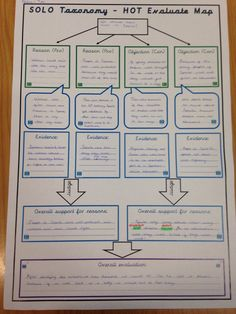 """""""Yr 5 used 'Evaluate Map' to decide whether they would have preferred to live in Athens or Sparta! Thinking Maps, Thinking Skills, Critical Thinking, Solo Taxonomy, Pembroke Dock, Visible Learning, Student Learning, Rubrics, Athens"""