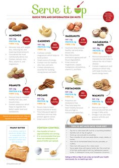 Quick tips and information about Nuts